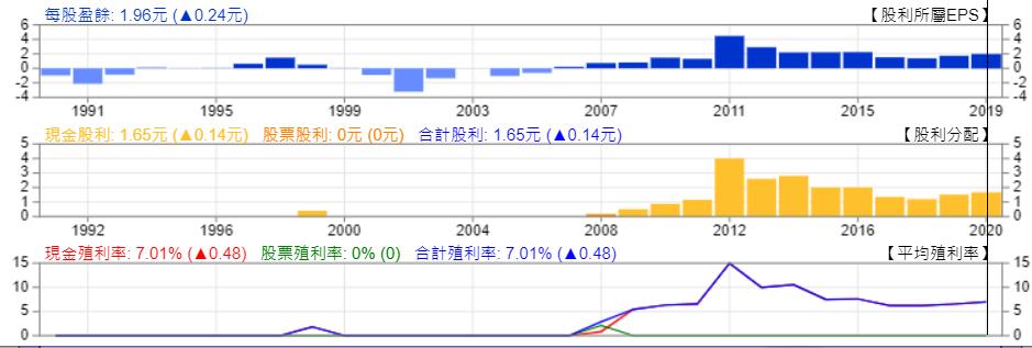 匯僑現金殖利率圖