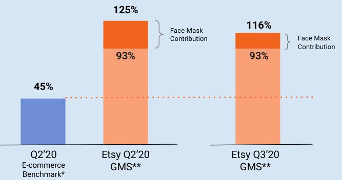 電子商務及ETSY 總銷售額成長率