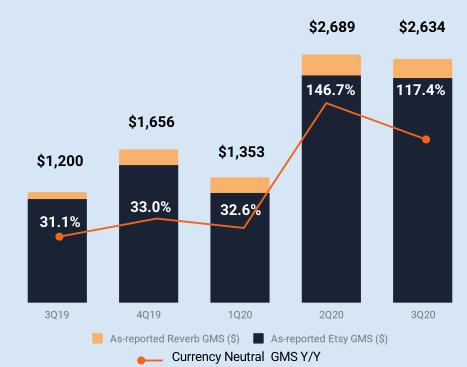 ETSY 近五季總成交額及成長率