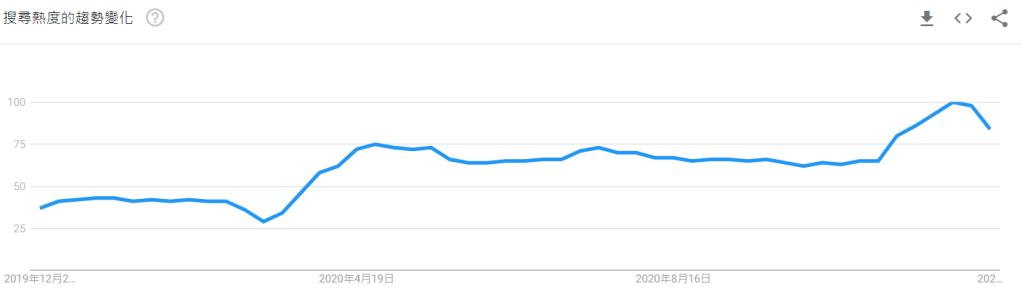 ETSY google 搜尋趨勢圖