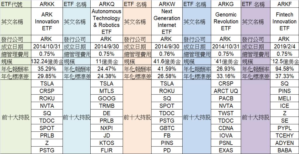 ARK 主動式ETF比較表