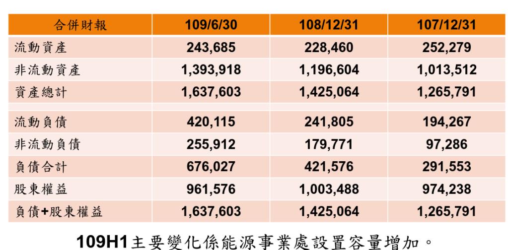 匯僑資產負債表