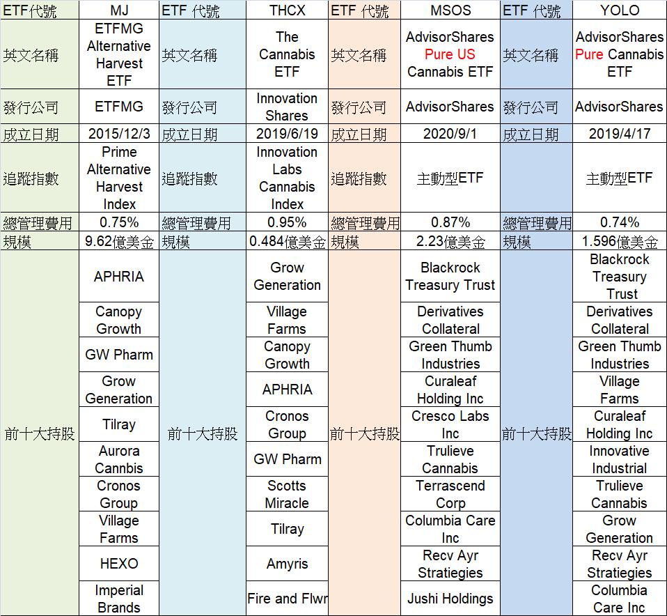 大麻ETF比較表