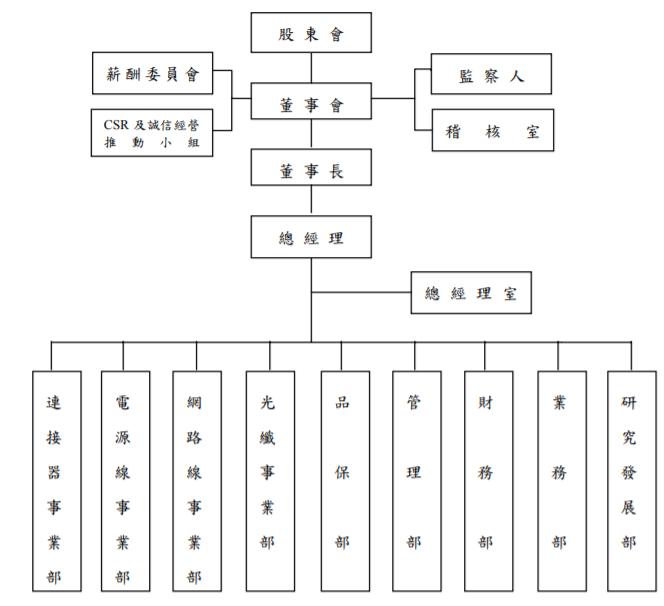 鎰勝組織架構圖