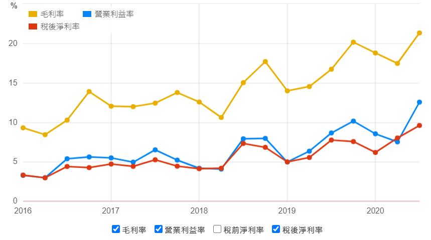 敦吉近五年毛利率及營業利益率