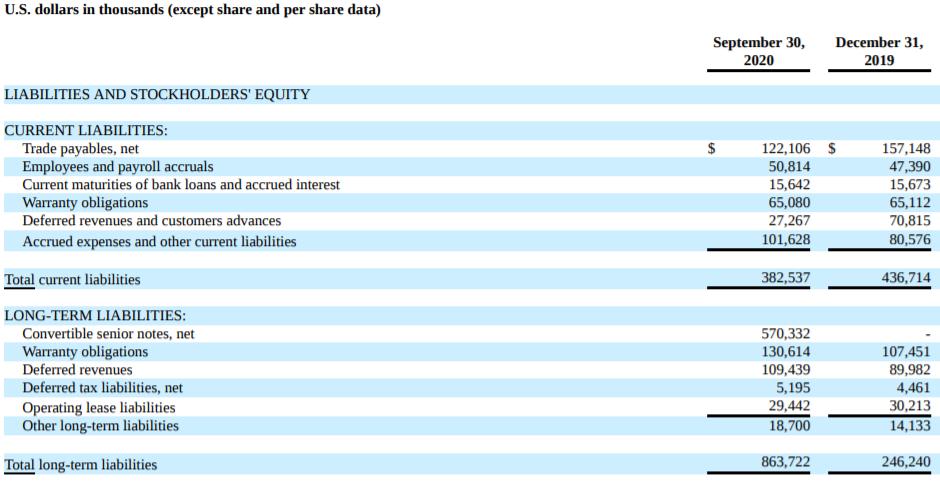 SEDG負債表