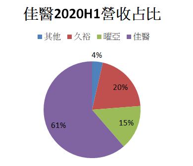 佳醫2020H1營收占比