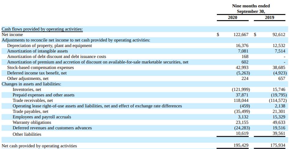 SEDG 營業現金流量表