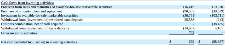 SEDG 投資現金流量表