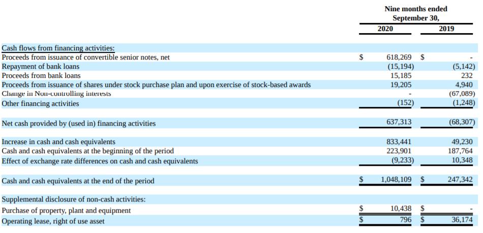 SEDG財務融資現金流量表