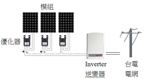 逆變器跟優化器架構圖
