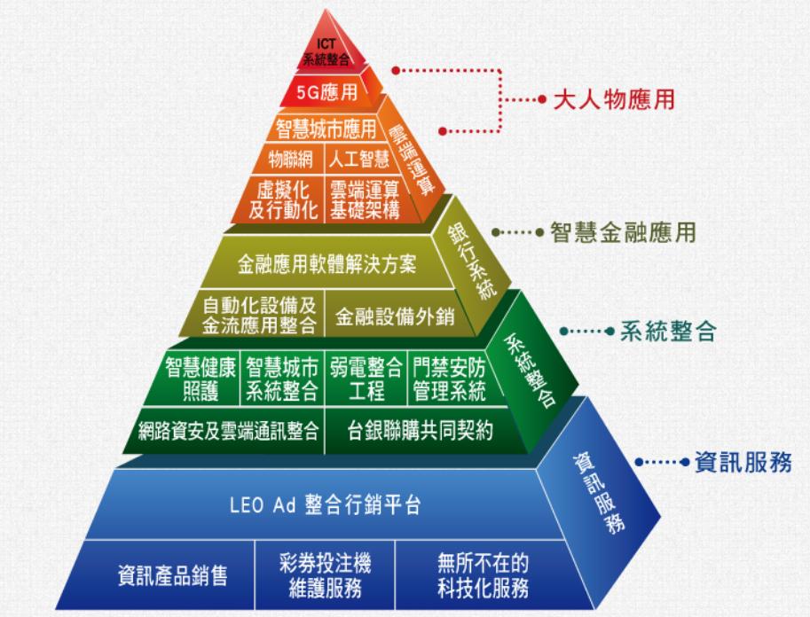 國眾電腦業務金字塔